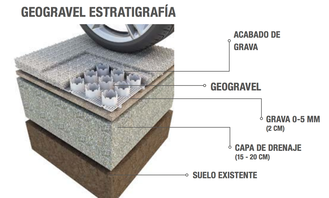 Geogravel- Daliforma