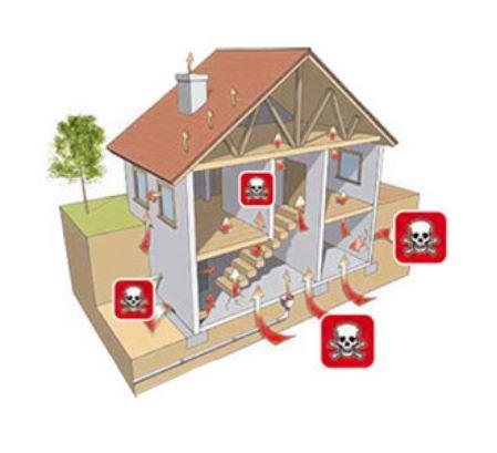 Multimodulo- Gas Radon